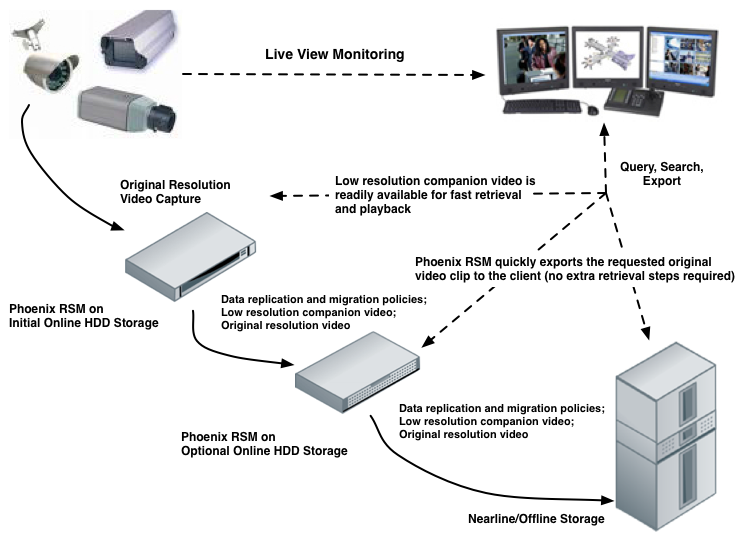 Video Surveillance Management Solution